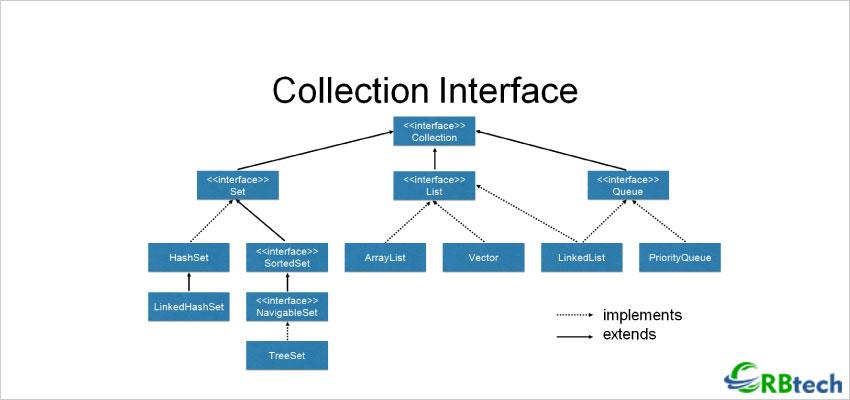 Java Collection Framework