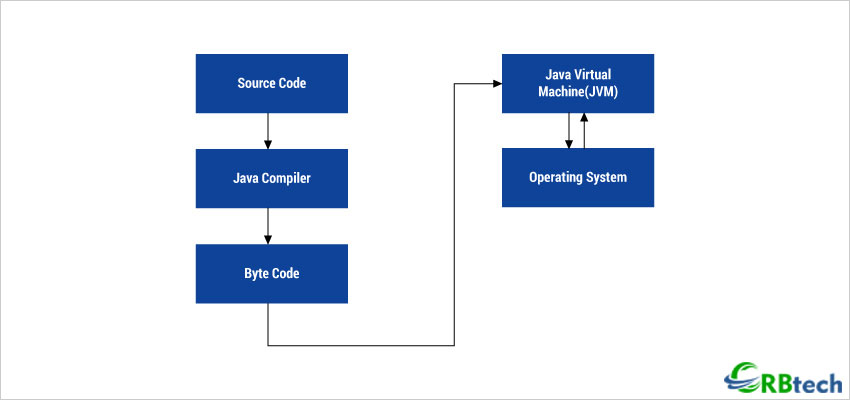 Java Architecture In Detail