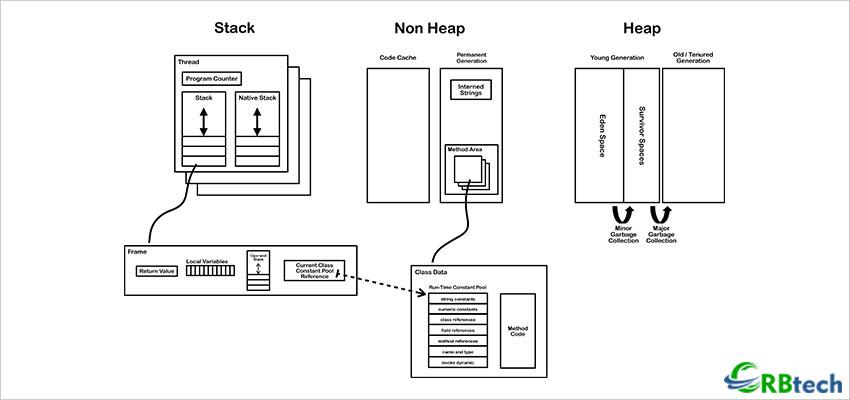 Understanding JVM Internals.