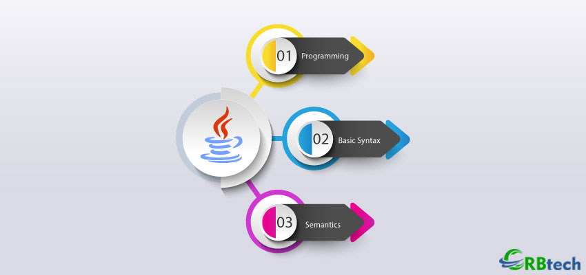 Java Programming Language Basic Syntax And Semantics
