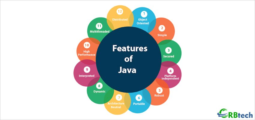 Important Features Of Java That Every Developer Must Know