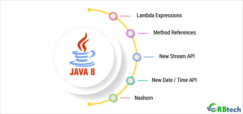 features of java 8