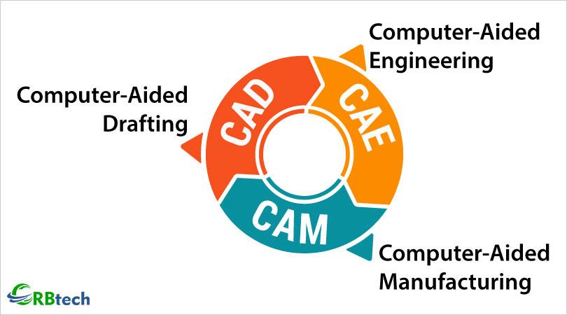 Best CAD CAM CAE Training Institute In Pune