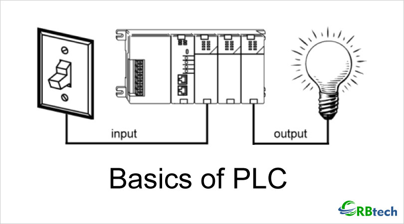Explored: Basics of PLC